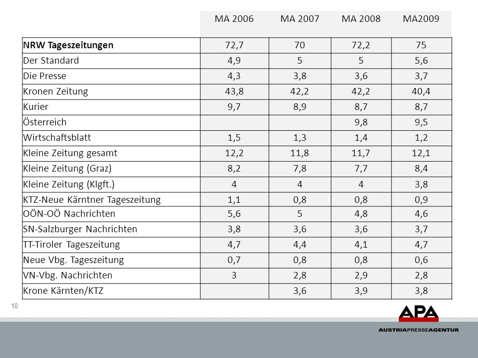 MA 2006 MA 2007. MA 2008. MA2009. NRW Tageszeitungen. 72,7. 70. 72,2. 75. Der Standard. 4,9.