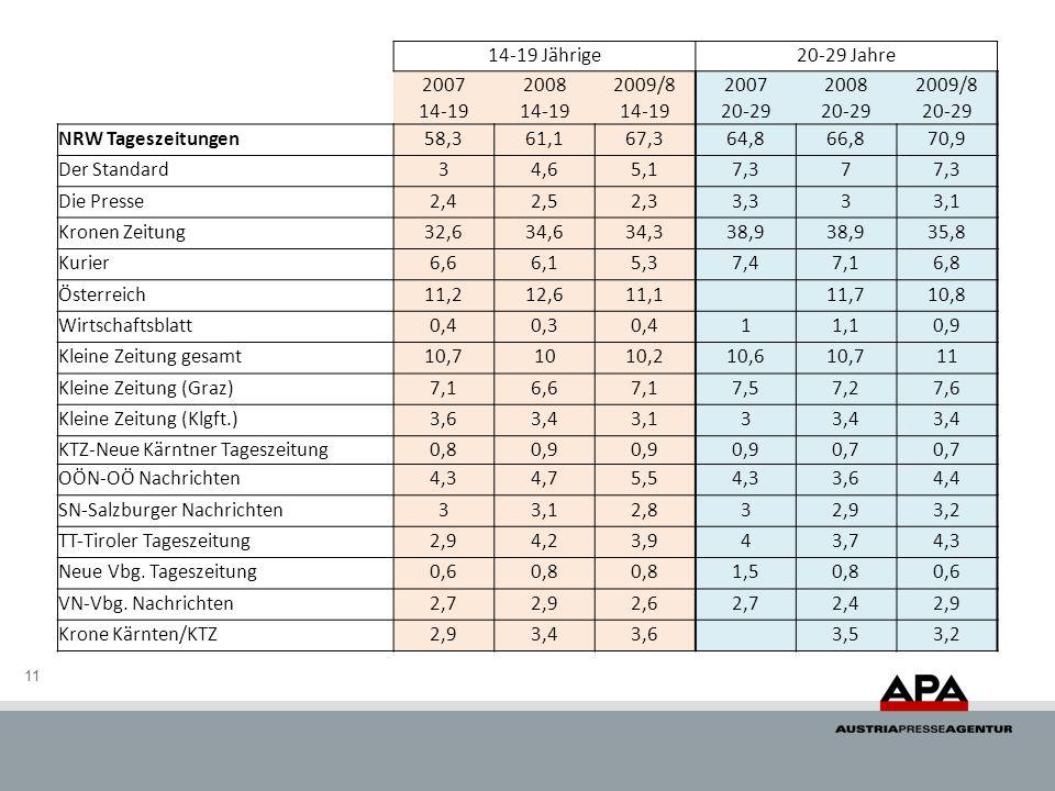 14-19 Jährige 20-29 Jahre. 2007. 2008. 2009/8. 14-19. 20-29. NRW Tageszeitungen. 58,3. 61,1.