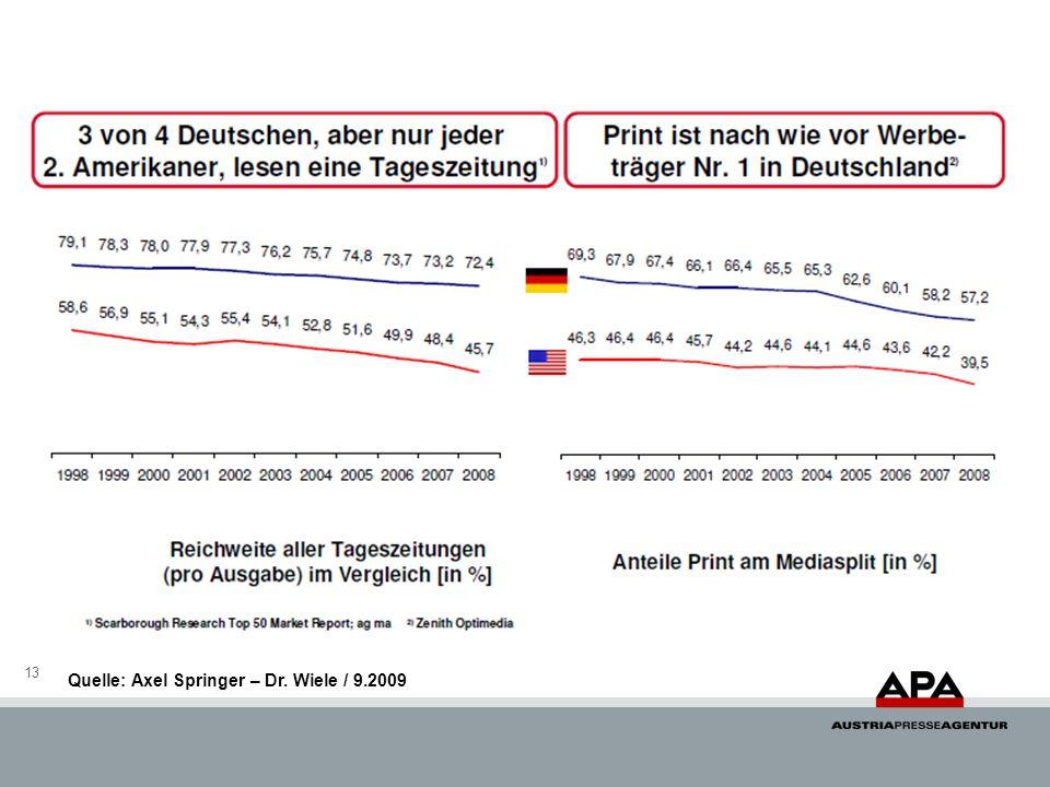 Quelle: Axel Springer – Dr. Wiele / 9.2009