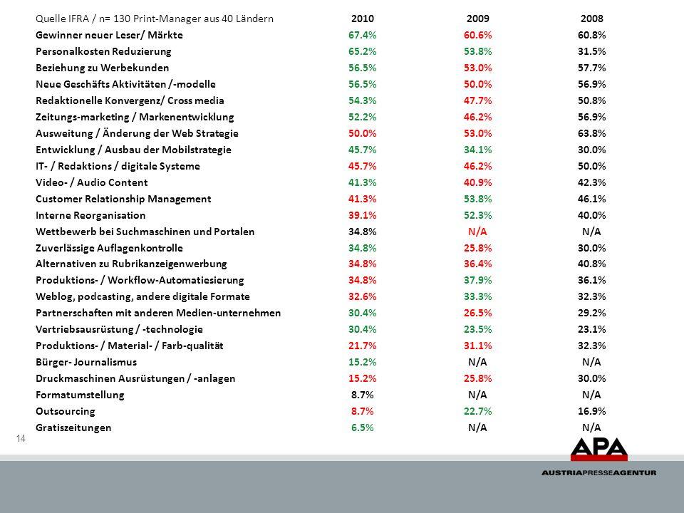 Quelle IFRA / n= 130 Print-Manager aus 40 Ländern