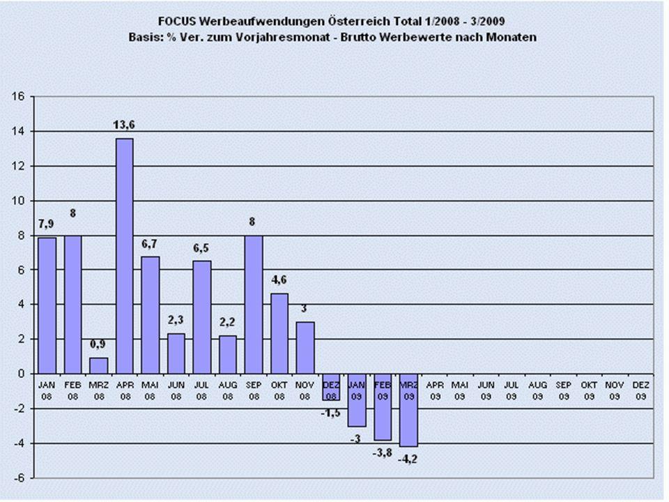 FOCUS-Zahlen 1-8/2009 / 2008