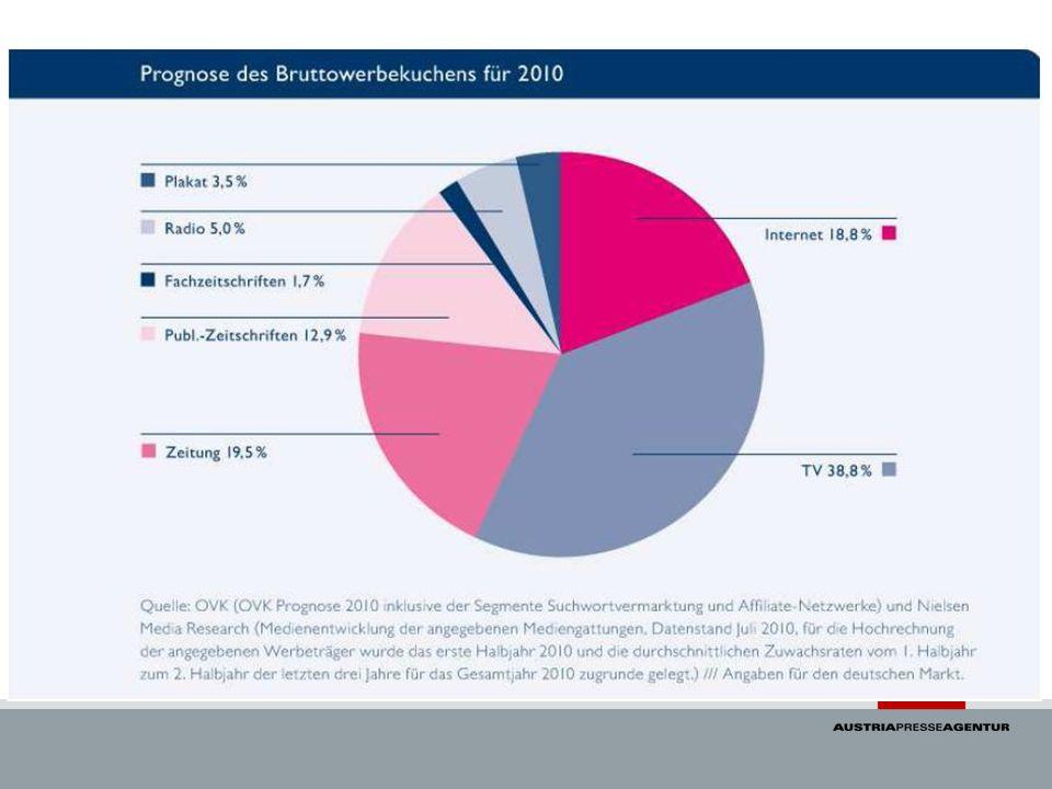 Werbemarkt Deutschland (Marktanteil Prognose 2010)