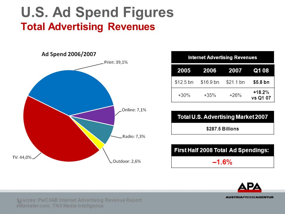 U.S. Ad Spend Figures Total Advertising Revenues