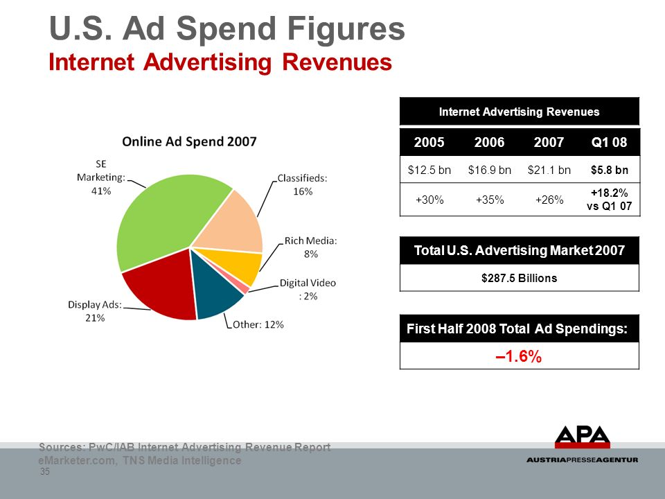 U.S. Ad Spend Figures Internet Advertising Revenues