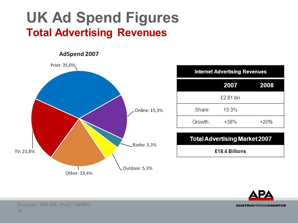 UK Ad Spend Figures Total Advertising Revenues
