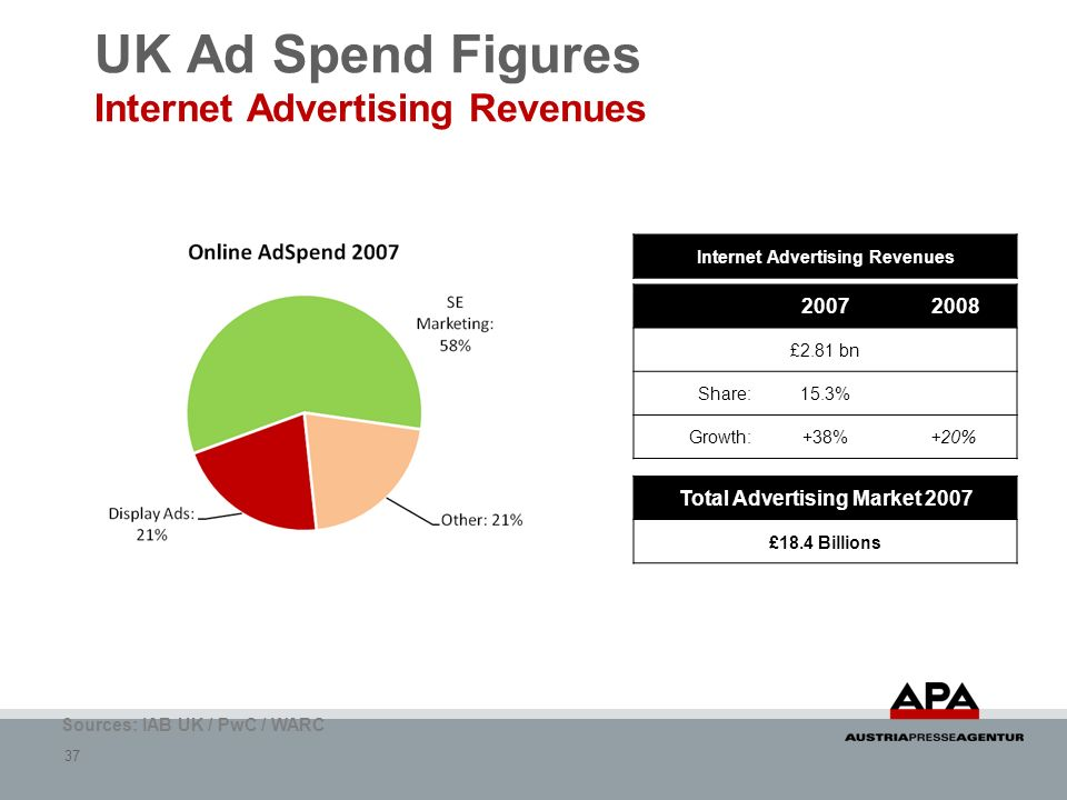 UK Ad Spend Figures Internet Advertising Revenues