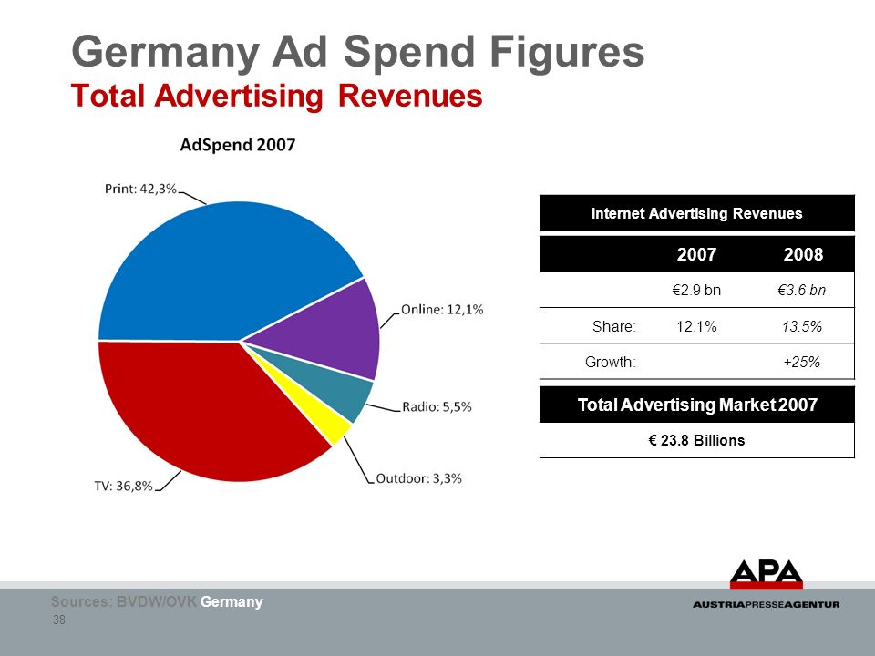 Germany Ad Spend Figures Total Advertising Revenues