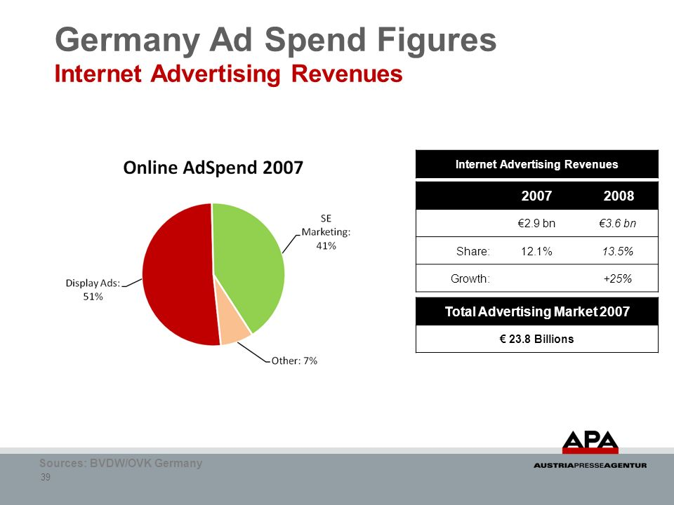Germany Ad Spend Figures Internet Advertising Revenues