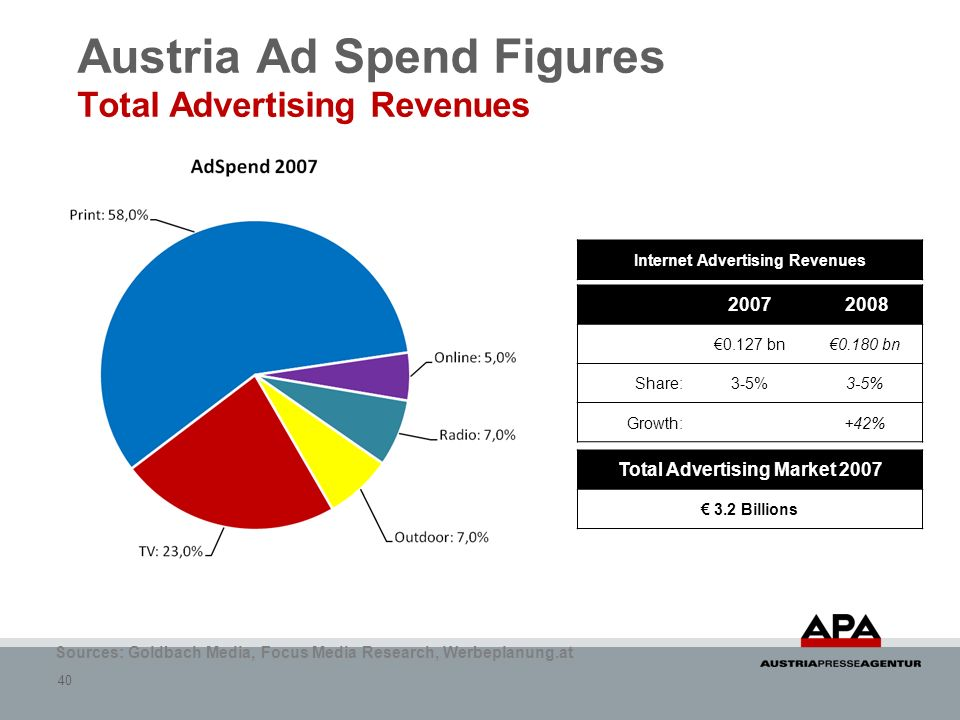 Austria Ad Spend Figures Total Advertising Revenues