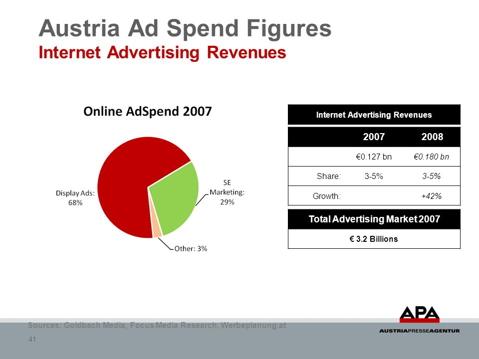 Austria Ad Spend Figures Internet Advertising Revenues