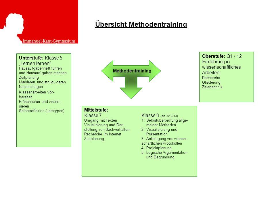 Übersicht Methodentraining