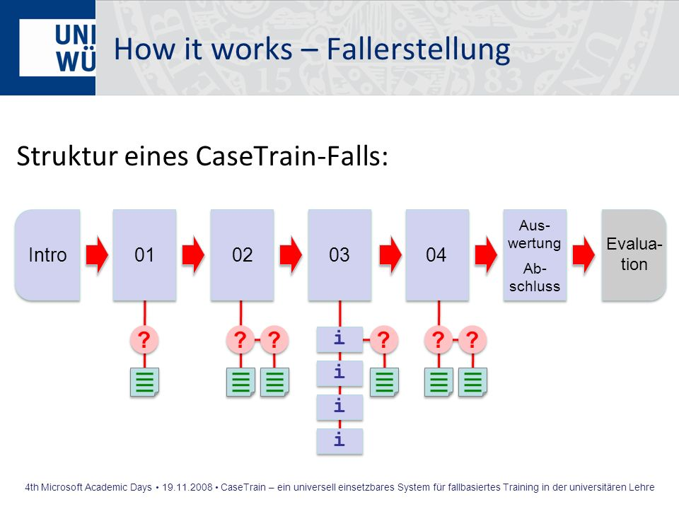 How it works – Fallerstellung