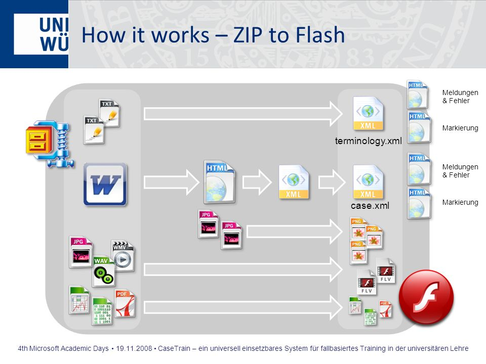 How it works – ZIP to Flash