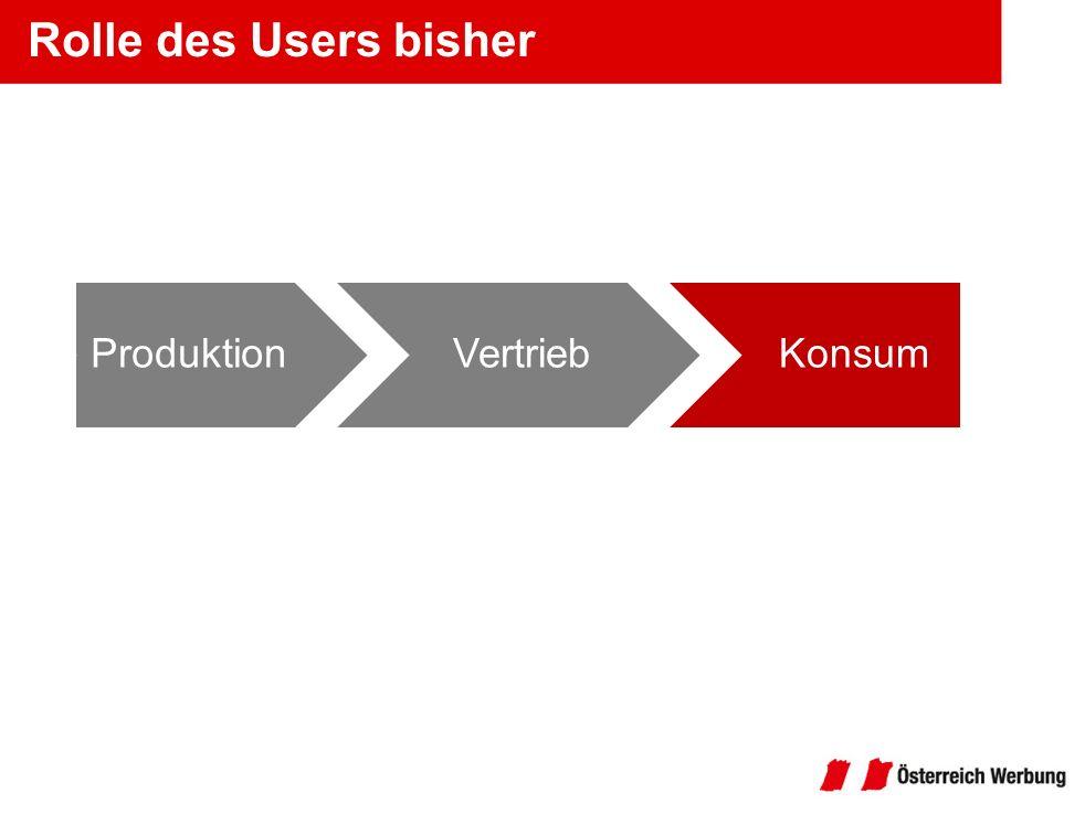 Rolle des Users bisher Produktion Vertrieb Konsum