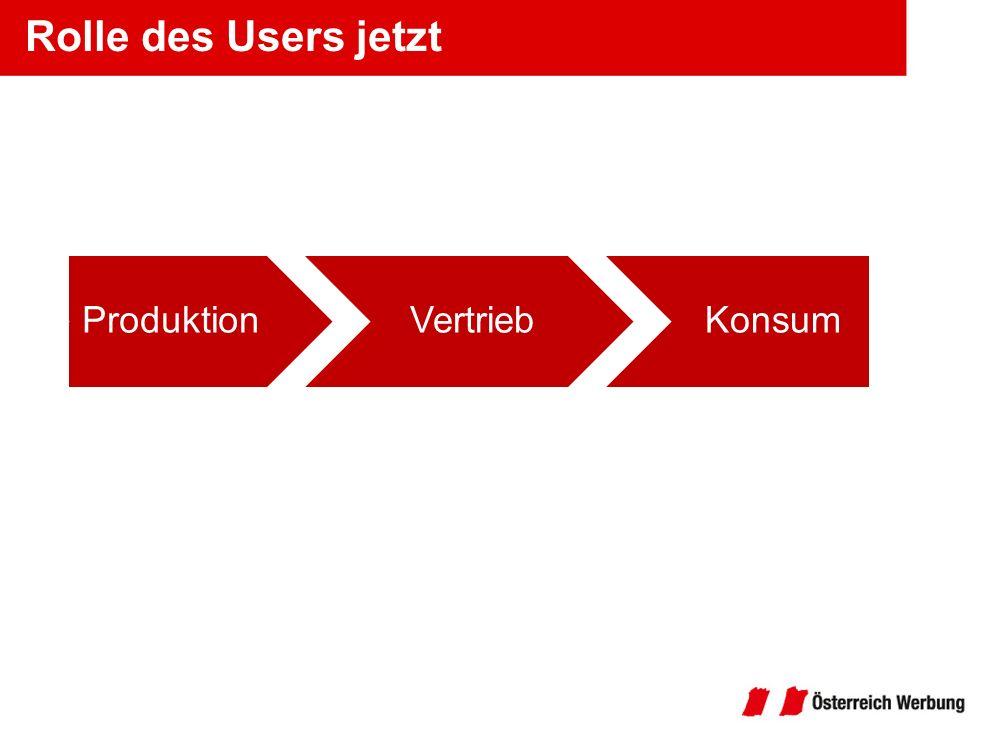 Rolle des Users jetzt Produktion Vertrieb Konsum