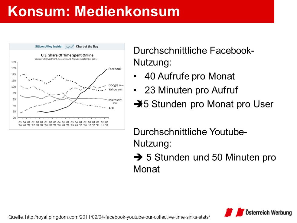 Konsum: Medienkonsum Durchschnittliche Facebook-Nutzung: