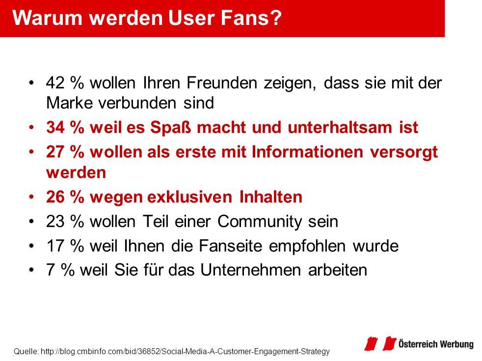 Warum werden User Fans 42 % wollen Ihren Freunden zeigen, dass sie mit der Marke verbunden sind. 34 % weil es Spaß macht und unterhaltsam ist.