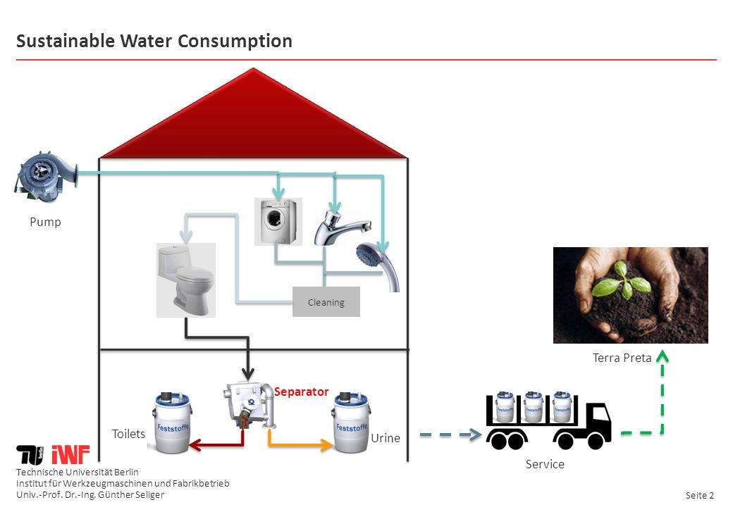 Sustainable Water Consumption