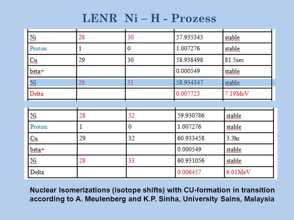 LENR Ni – H - Prozess