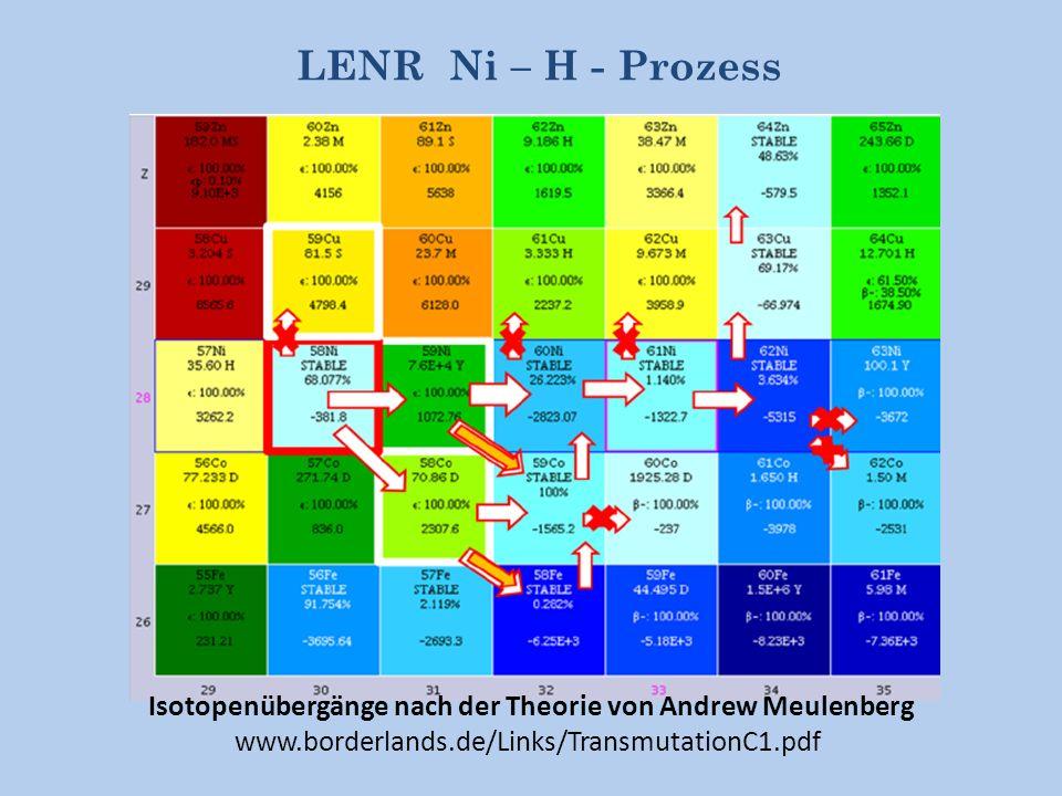 LENR Ni – H - Prozess Isotopenübergänge nach der Theorie von Andrew Meulenberg.