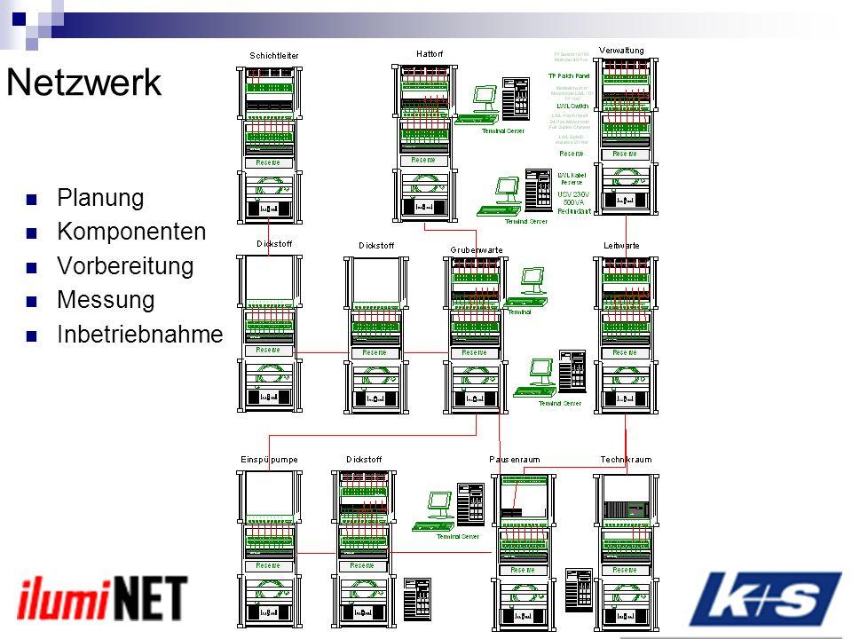 Netzwerk Planung Komponenten Vorbereitung Messung Inbetriebnahme