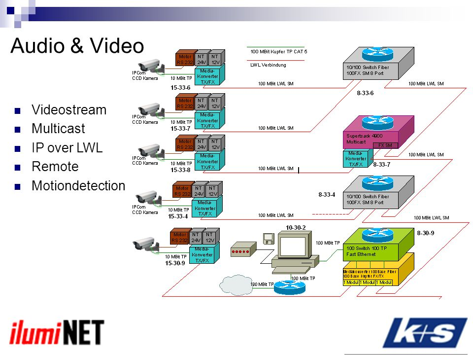 Audio & Video Videostream Multicast IP over LWL Remote Motiondetection