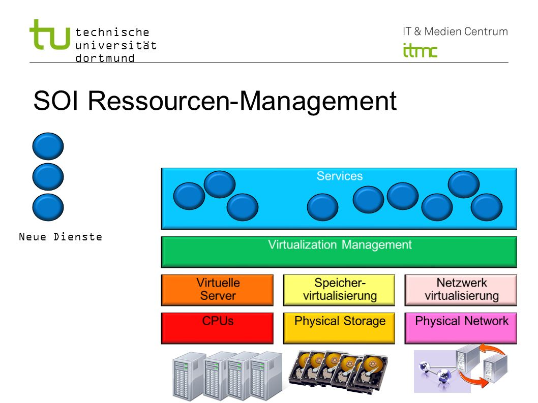 SOI Ressourcen-Management