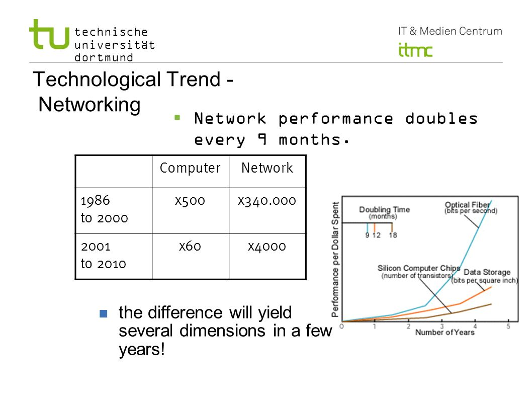 Technological Trend - Networking