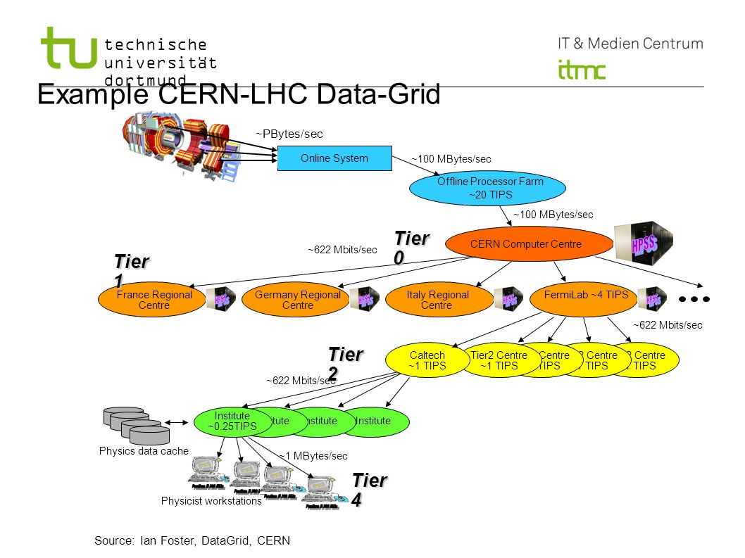 Example CERN-LHC Data-Grid
