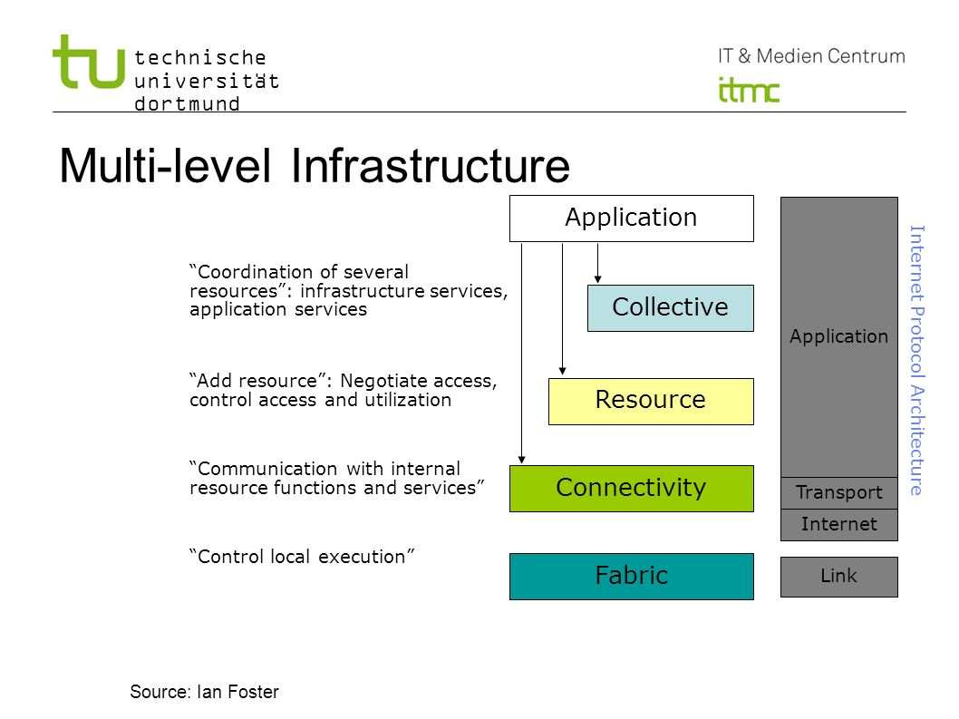 Multi-level Infrastructure