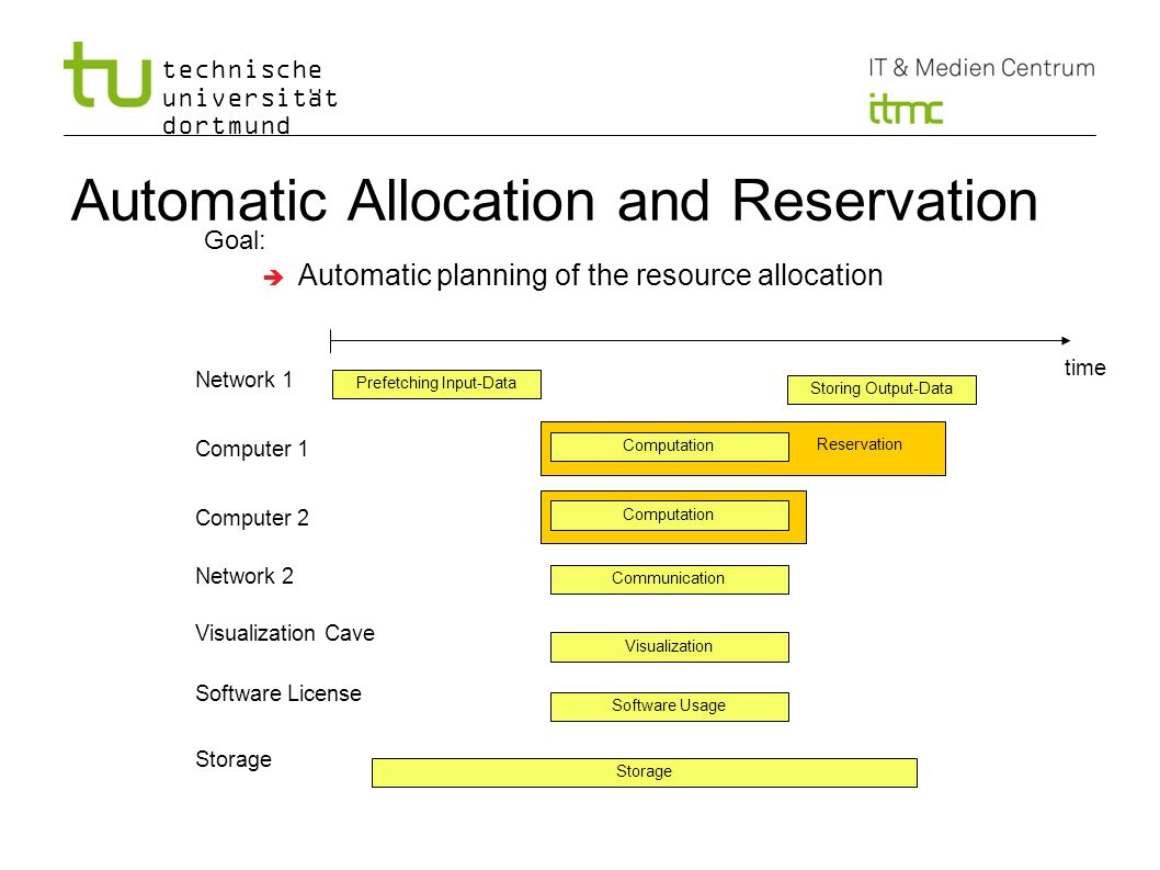 Automatic Allocation and Reservation