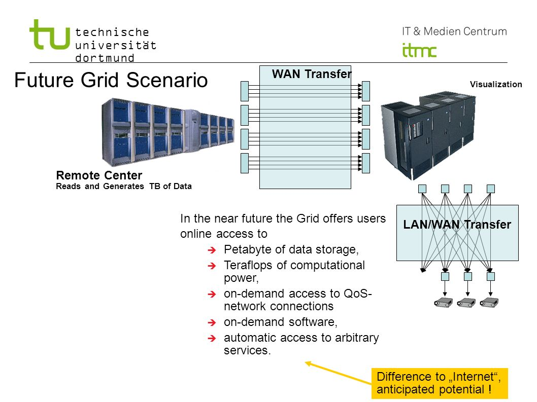 Future Grid Scenario WAN Transfer