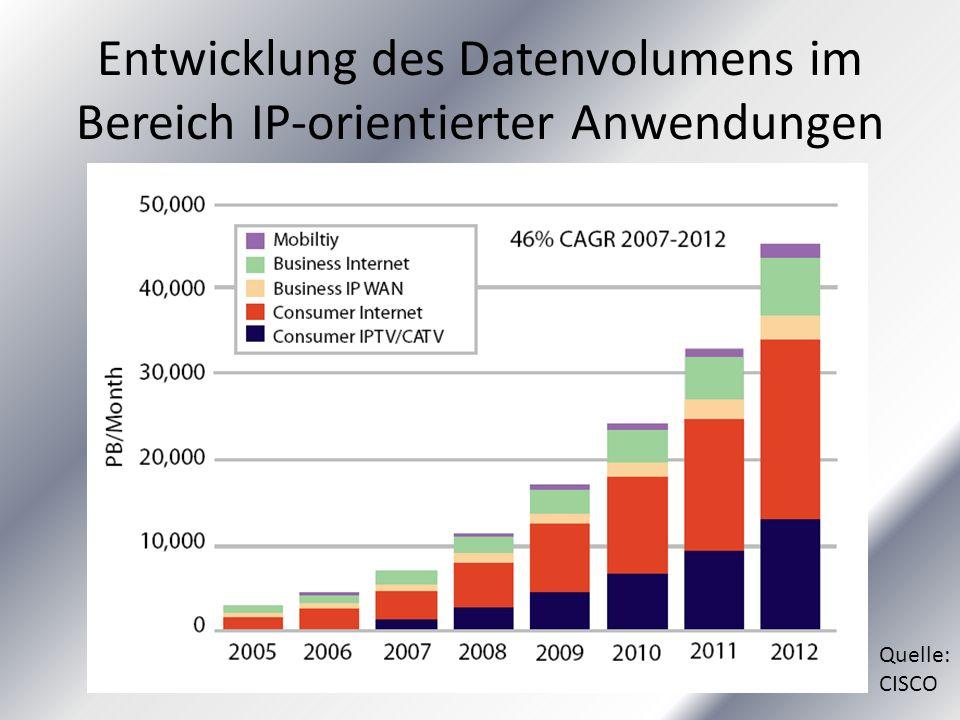 Entwicklung des Datenvolumens im Bereich IP-orientierter Anwendungen