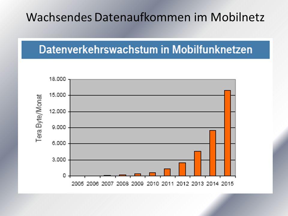 Wachsendes Datenaufkommen im Mobilnetz