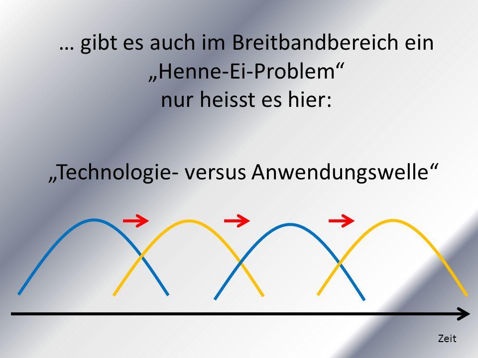 """Technologie- versus Anwendungswelle"