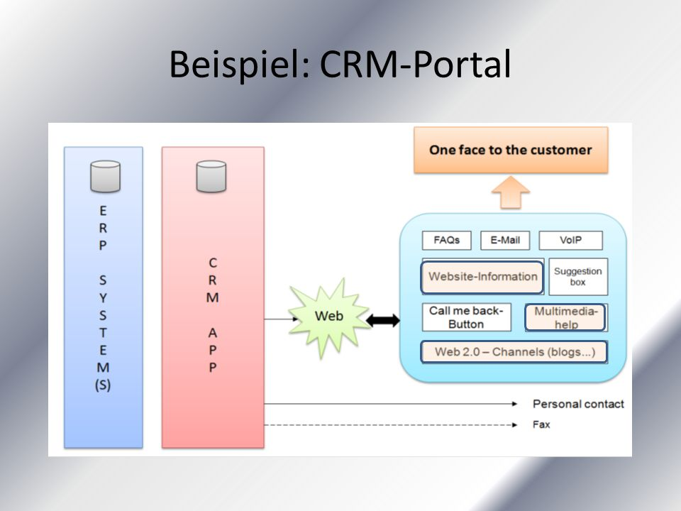 Beispiel: CRM-Portal