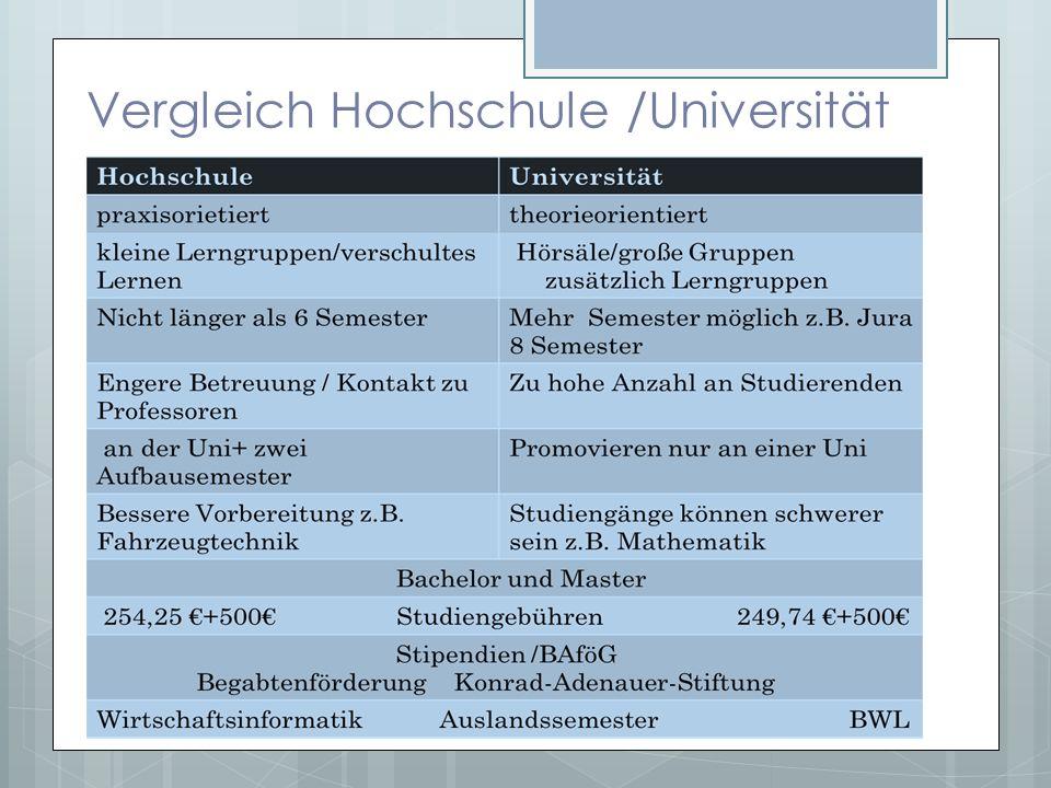 Vergleich Hochschule /Universität