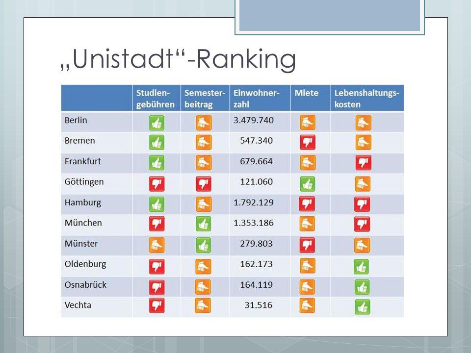"""Unistadt -Ranking"