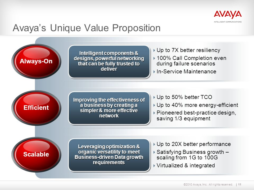 Avaya's Unique Value Proposition