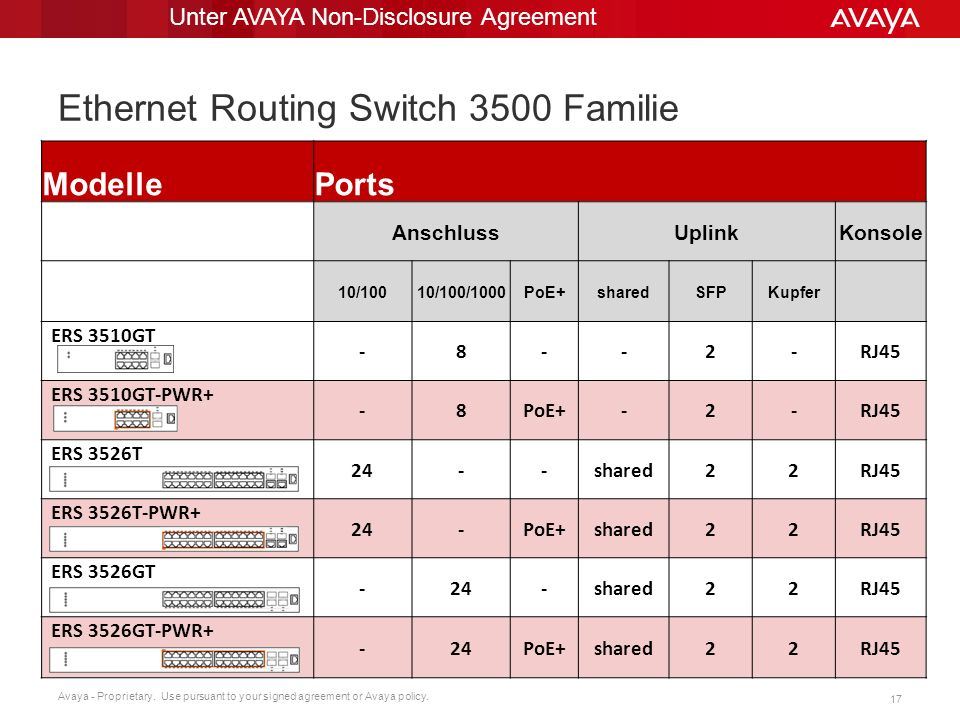 Ethernet Routing Switch 3500 Familie