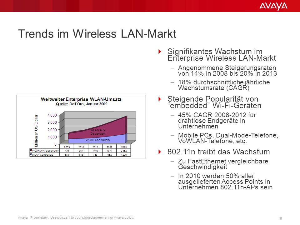Trends im Wireless LAN-Markt