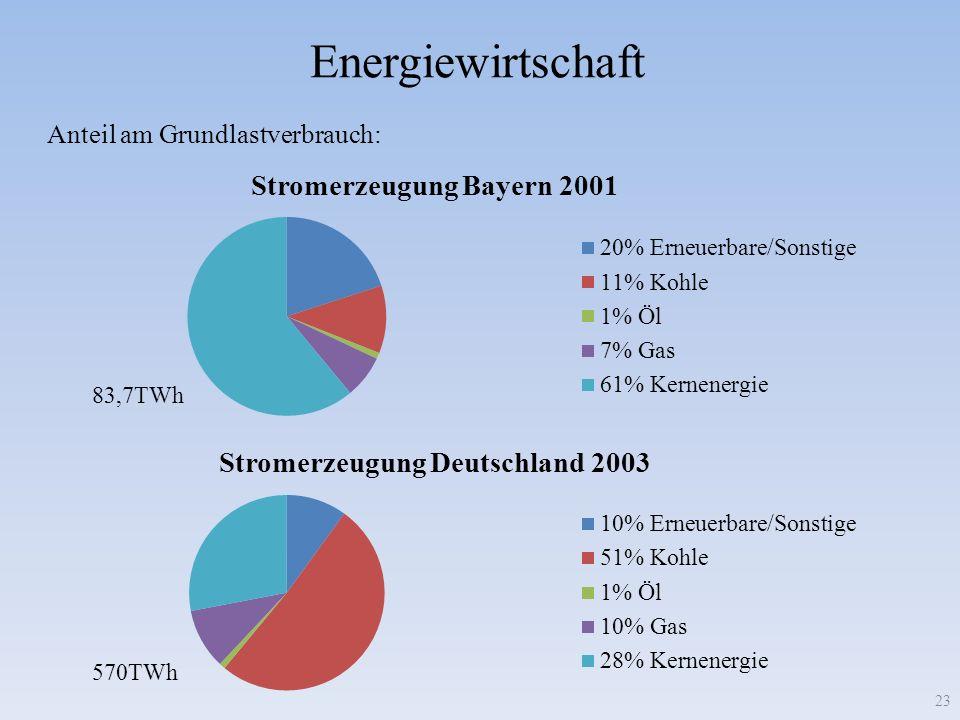 Energiewirtschaft Anteil am Grundlastverbrauch: 83,7TWh 570TWh