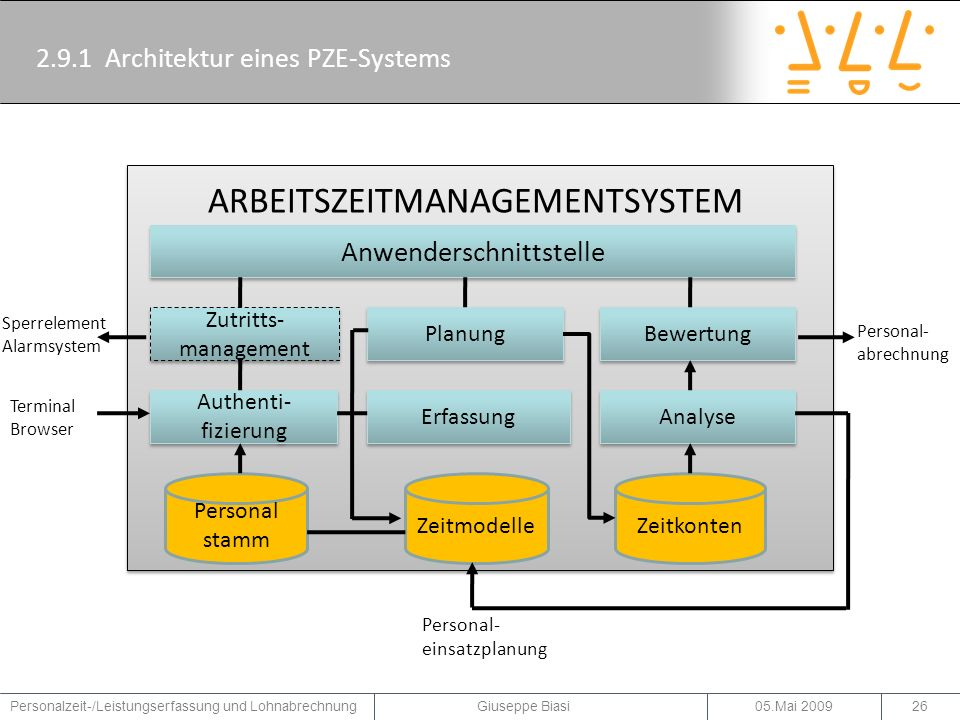 2.9.1 Architektur eines PZE-Systems