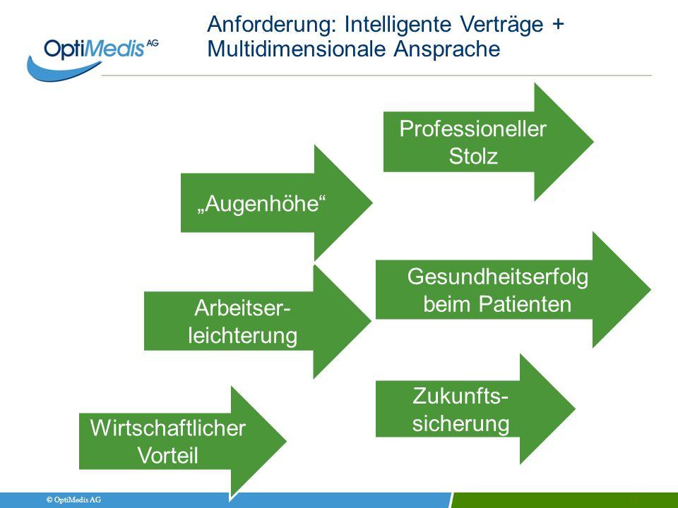 Anforderung: Intelligente Verträge + Multidimensionale Ansprache