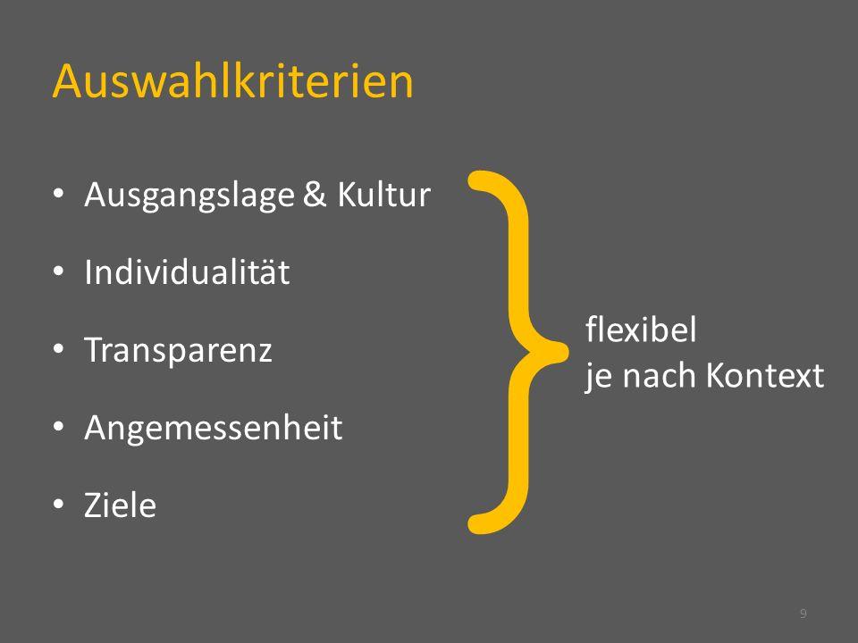 } Auswahlkriterien Ausgangslage & Kultur Individualität Transparenz