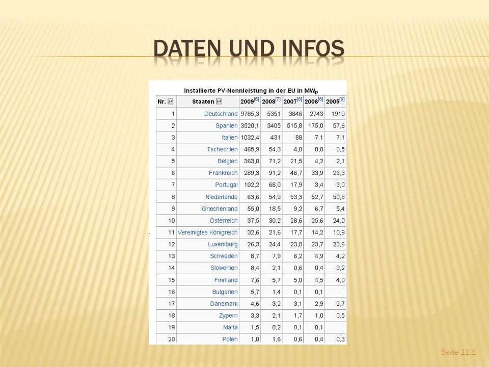 Daten und Infos