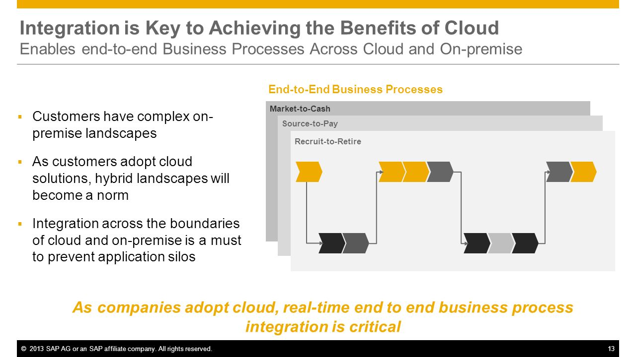 Integration is Key to Achieving the Benefits of Cloud