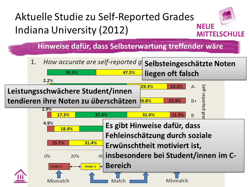Aktuelle Studie zu Self-Reported Grades Indiana University (2012)