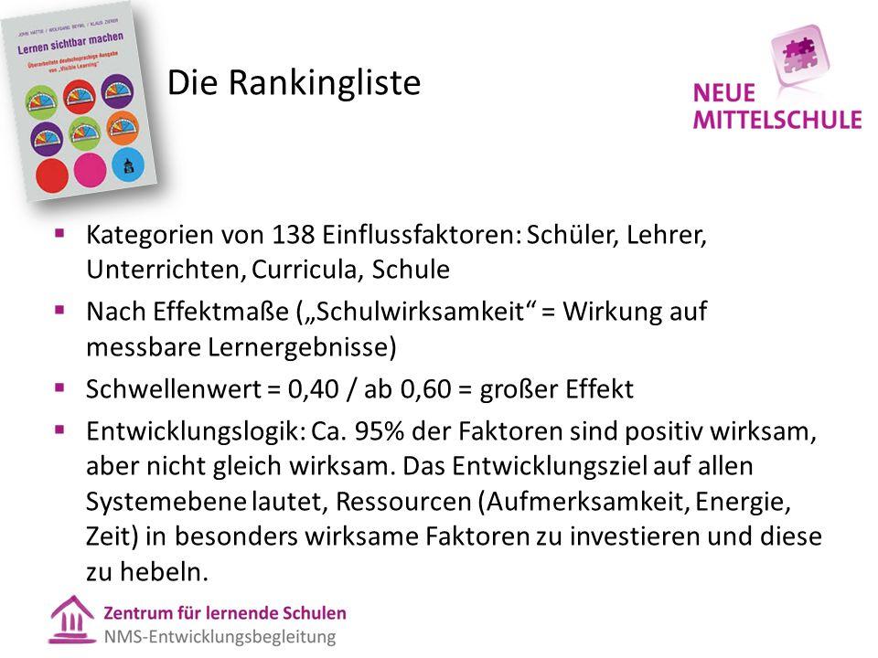 Die Rankingliste Kategorien von 138 Einflussfaktoren: Schüler, Lehrer, Unterrichten, Curricula, Schule.