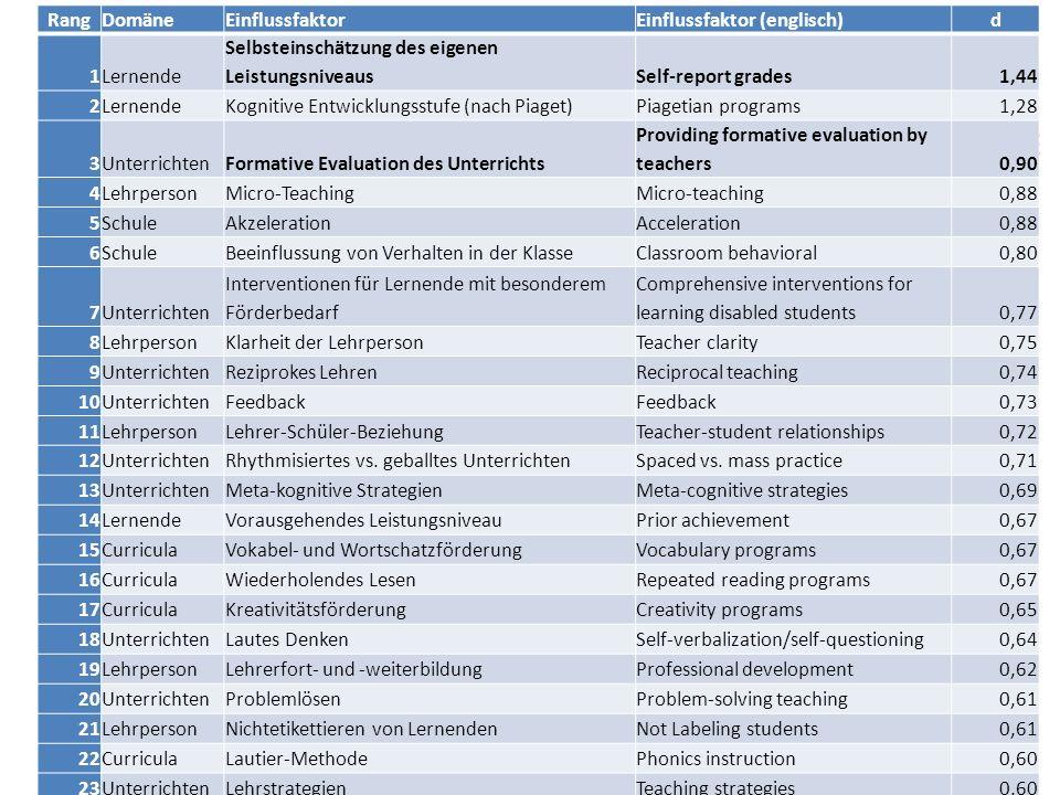 Rang Domäne. Einflussfaktor. Einflussfaktor (englisch) d. 1. Lernende. Selbsteinschätzung des eigenen Leistungsniveaus.